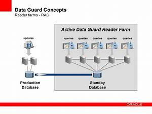 High Availability And Oracle Data Guard 11g R2