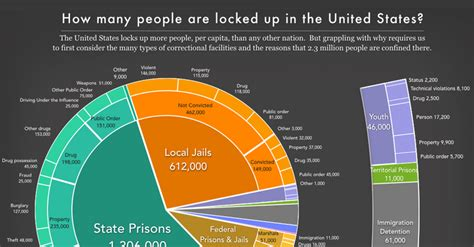 mass incarceration   pie  prison policy