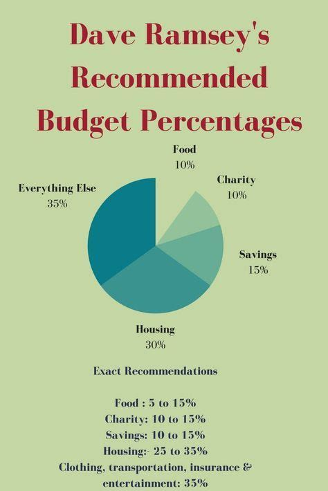 Dave Ramsey Recommended Household Budget Percentages  Budget Printables  Pinterest Dave