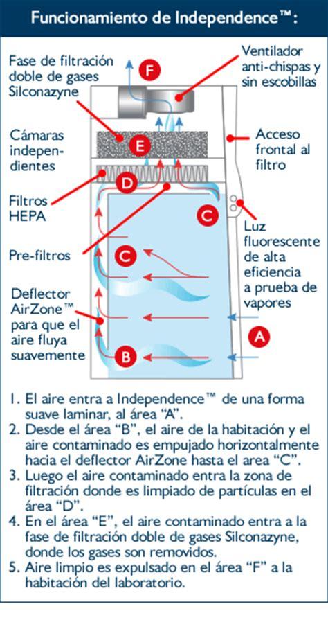 campanas extractoras de gases sin ductos independence