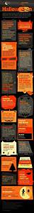 Interesting Facts About Halloween Infographic - e-Learning ...