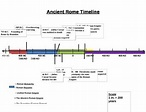 Ancient Rome Timeline Worksheet - NO PREP by Erin Keith   TpT