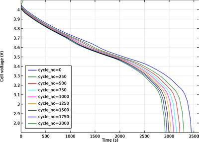 lithium ion battery model   capacity fade tutorial