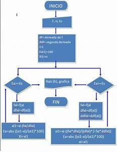 Diagramas De Flujo Resueltos