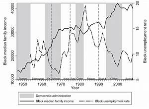 Under Democratic presidents, minorities make economic ...