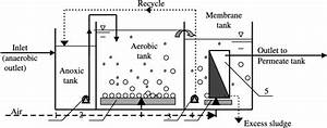 Schematic Diagram Of The Submerged Membrane Bioreactor