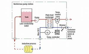 Methods Of Cooling An Induction Process