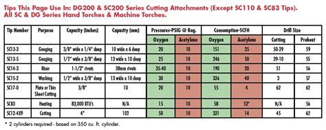 smith sc  acetylene rivetriser cutting tip sc