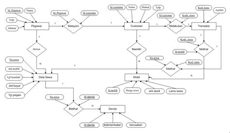 Erd V Eer Diagram by Pengertian Dan Simbol Simbol Entity Relational Diagram