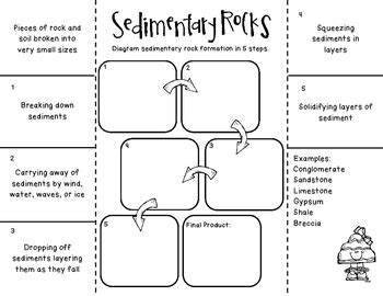 Sedimentary Rock Formation Foldable And Activity For