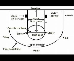 Basketball Terms
