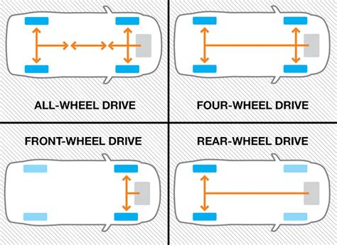How Does All-wheel Drive Work?