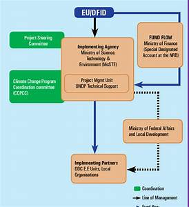 Governance Structure And Fund Flow Mechanism For The Nccsp