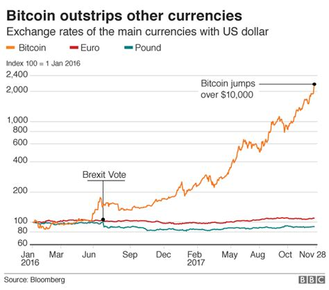 Is bitcoin about to get a bbc business live. Bitcoin And Other Online Currency | Earn Free Bitcoin Real