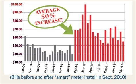 florida why do electric bills increase after installation of a smart meter stop quot smart