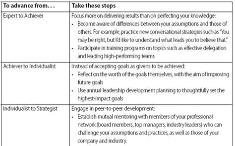 transformations  leadership