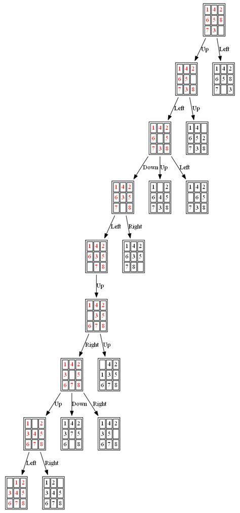 Using Uninformed & Informed Search Algorithms to Solve 8
