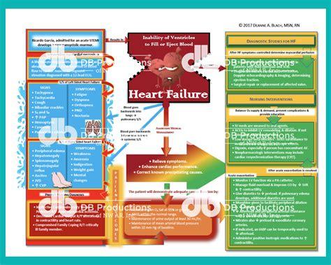 Heart Failure Concept Map | Deanne Blach - DB Productions