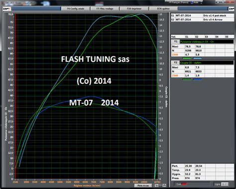 Reprog Yamaha Mt07  News Flashtuning Reprog Sur Banc 4x4