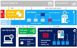 Big Data With A Simplified Cost Effective Architecture