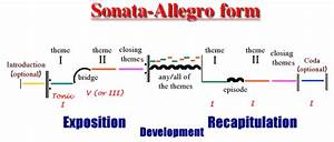 Musical Sonata Form Diagram
