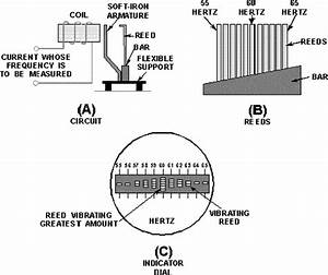 Basic Features Of The Vibrating Reed Frequency Meter   A