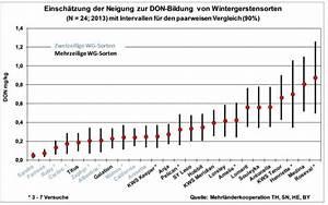 Mittelwert Berechnen Spss : fusarium bei wintergerste sorten don lfl ~ Themetempest.com Abrechnung