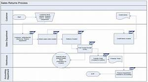 Sap Sd Business Blueprint  Sales Return Process Scenario