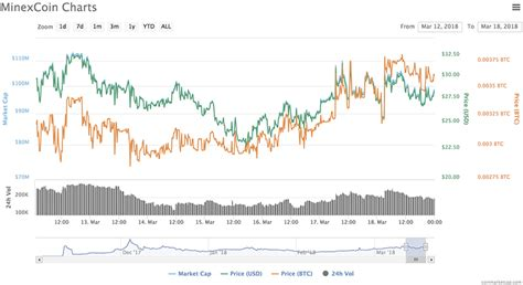 The Crypto Bandwagon - Buy High, Sell Higher Experiement