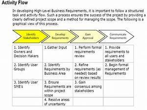 business requirements functional and non functional With document management system business requirements