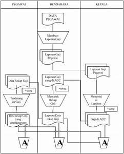 Skripsi  Flowmap  Flowchart  Diagram Contect Dan Diagram