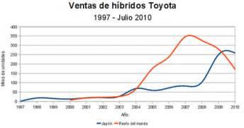 algunas curiosidades sobre las ventas de hibridos toyota