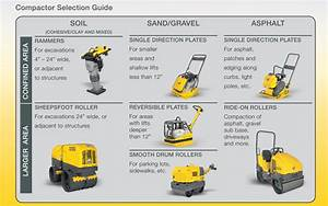Selecting The Best Compaction Equipment For Your Utility