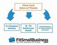 Best fleet services ideas and images on bing find what youll love fleet gas cards small business colourmoves
