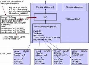 Power5 Virtualization  How To Work With Vlans Using The