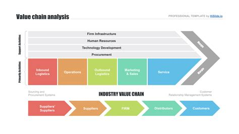 Value Chain Template Powerpoint by Value Chain Analysis Template Free Now