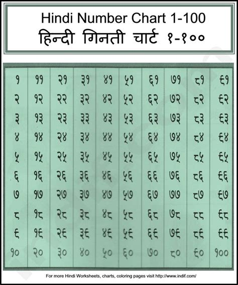 hindi numbers chart