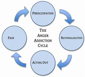The Anger Addiction Cycle  U2013 Center For New Directions