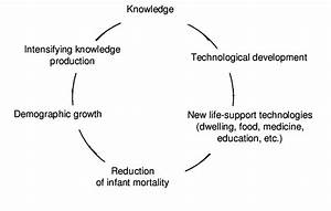 Knowledge Production Cycle