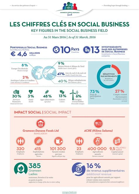 credit agricole siege social 67 best banking infographics images on