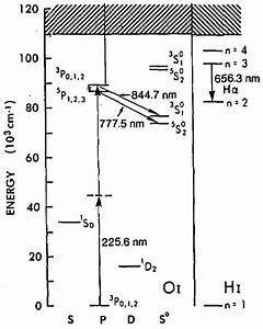 Partial Energy Level Diagram For Hydrogen