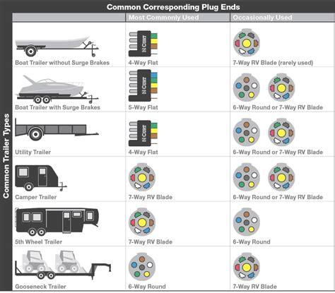 5 pin trailer wiring diagram in 7 way rv blade