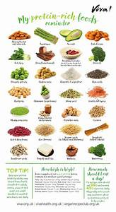 Protein Nutritional Poster In 2020 Protein Nutrition