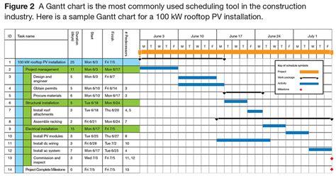 excel project management template  gantt schedule