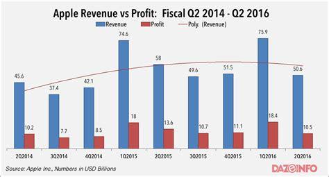 iphone vs samsung sales apple q2 2016 drop in revenues profit iphone sales but