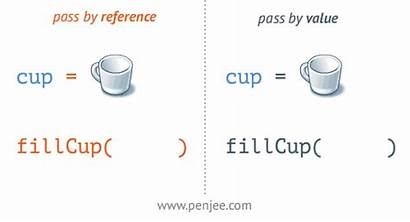 Reference Value Passing Pass Animation Cup Variable