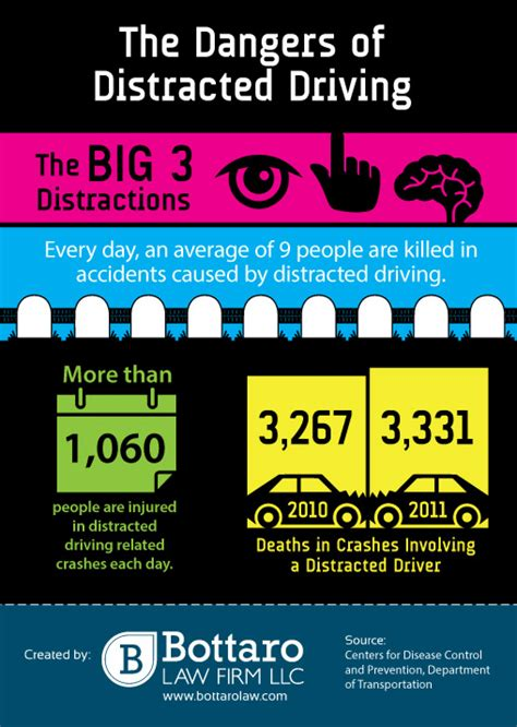 Vehicle insurance (also known as car insurance, motor insurance, or auto insurance) is insurance for cars, trucks, motorcycles, and other road vehicles. The Dangers of Distracted Driving   Visual.ly