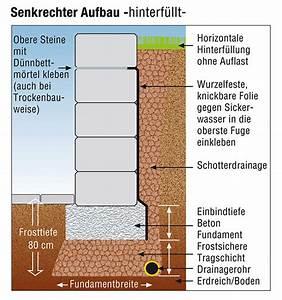 Fundament Für Mauer : gartenmauern ben tigen ein stabiles fundament garten ~ Whattoseeinmadrid.com Haus und Dekorationen