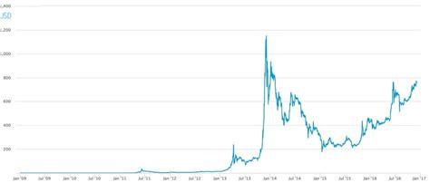 bitcoin price   market usd  january