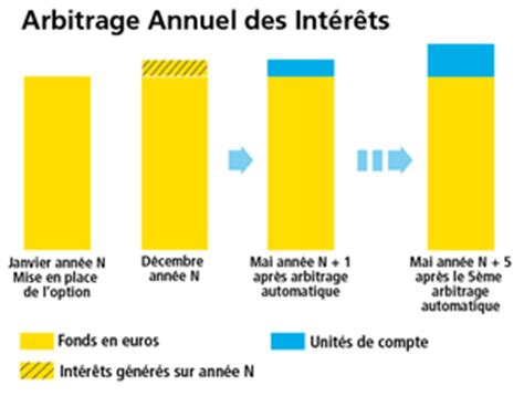 options financi 232 res et plan d investissement aviva